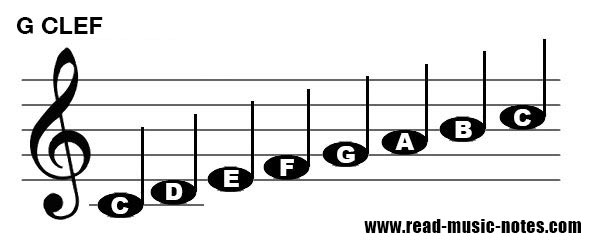 How to read notes on Treble key (G clef) 1/2
