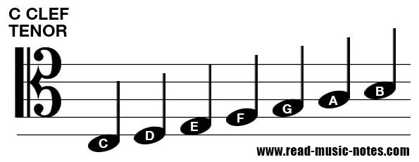 How to read notes on Tenor clef 2/2